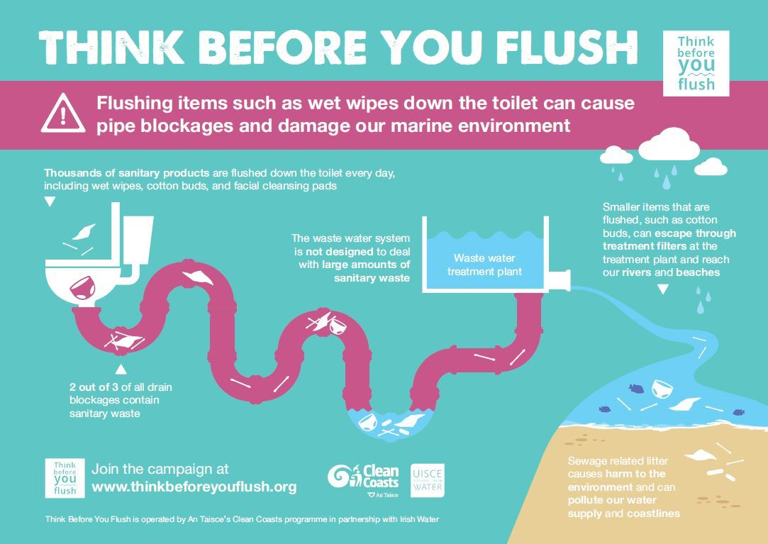 ThinkBeforeYOuFlush