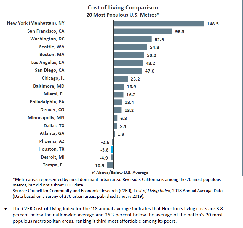 Cost of Living Comparisons